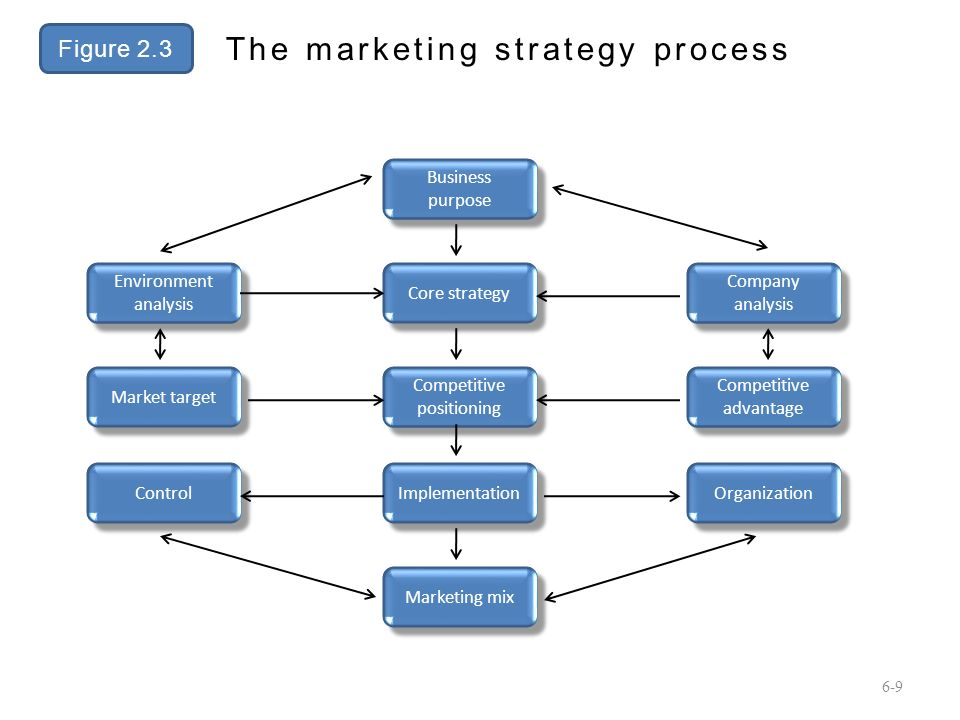 an analysis of the marketing strategies of ben and jerrys Ben & jerry's is an american multinational ice cream, frozen yoghurt and sorbet manufacturer that sells its products across the globe including in morocco, japan, italy and sweden, to name but a few.