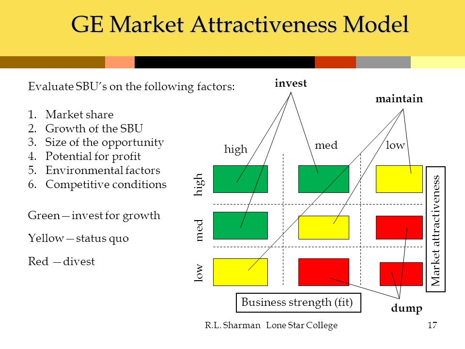 market attactiveness Posts about market attractiveness written by creatovate before you send your beer outside your home country and build your brand and business internationally there are a few critical decisions you need to plan.