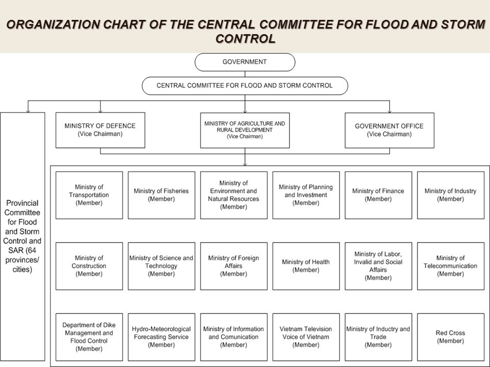 ORGANIZATION CHART OF THE CENTRAL COMMITTEE FOR FLOOD AND STORM CONTROL