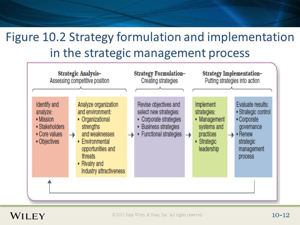 strategy formulation in strategic management