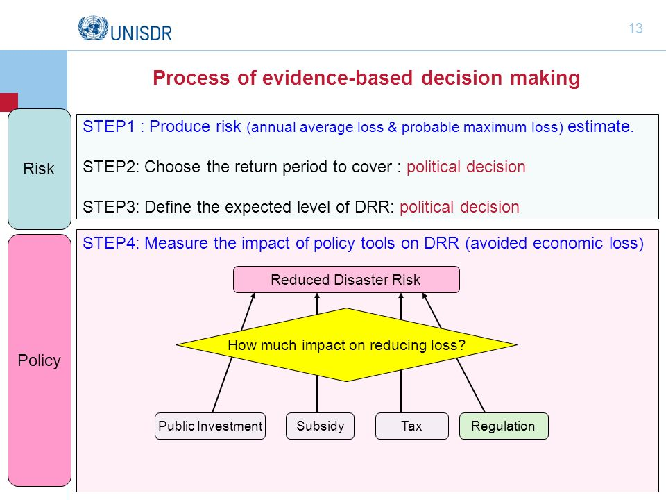 Process of evidence-based decision making