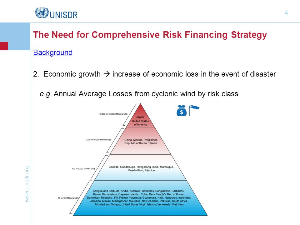 The Need for Comprehensive Risk Financing Strategy