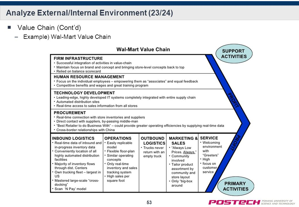 How does external environment affect wal mart Research paper