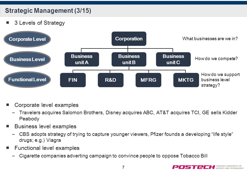 Ch 05 Strategic Management ppt download