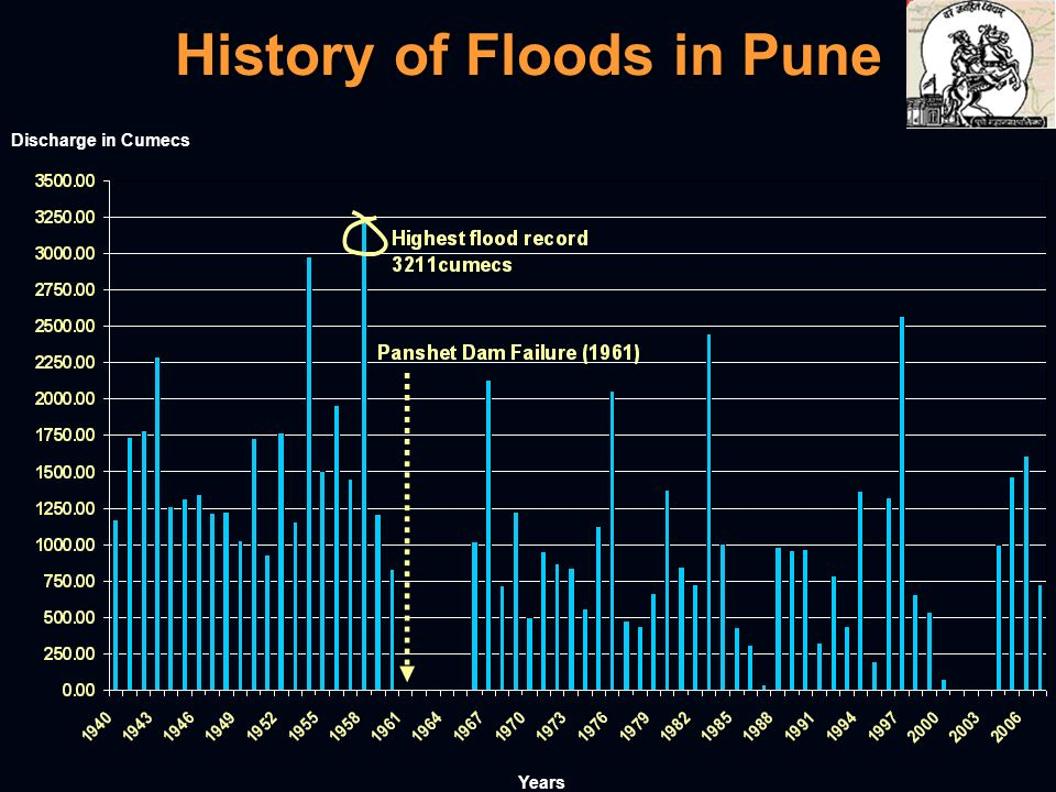 History of Floods in Pune