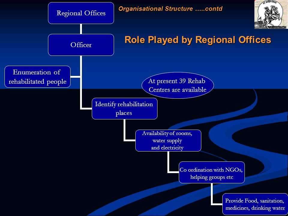 Role Played by Regional Offices