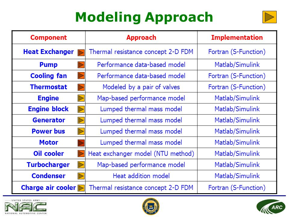 Series Hybrid Vehicle Cooling System Simulation - ppt video online