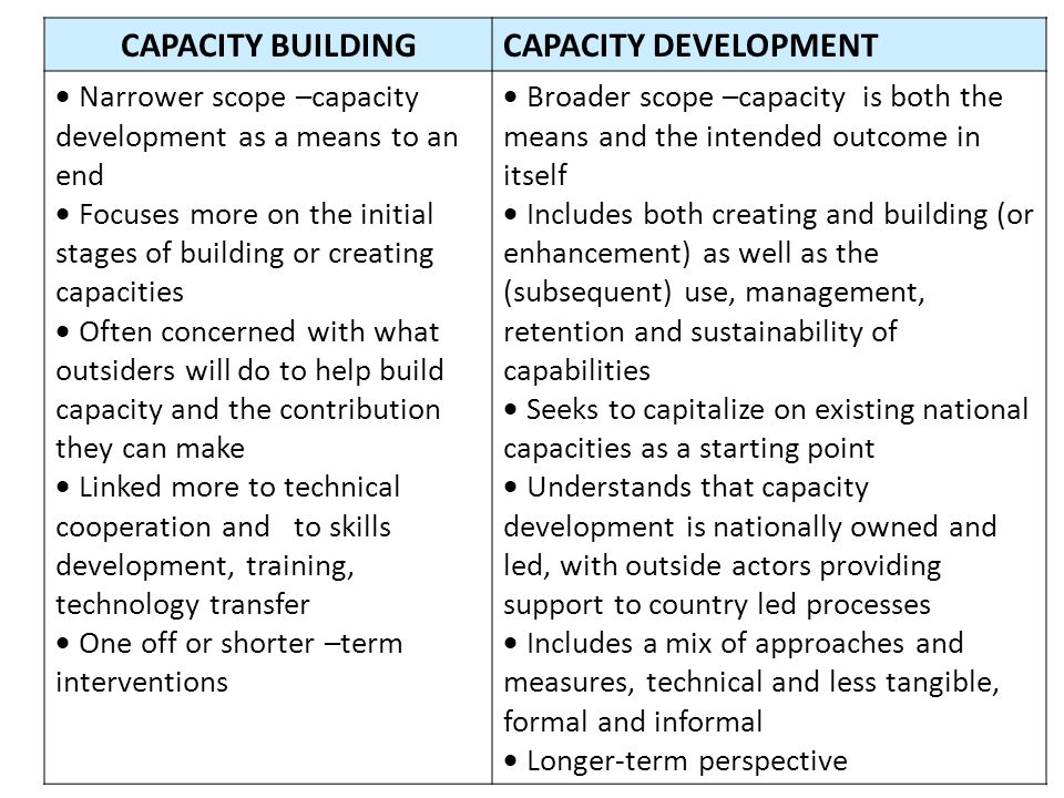 CAPACITY BUILDING CAPACITY DEVELOPMENT