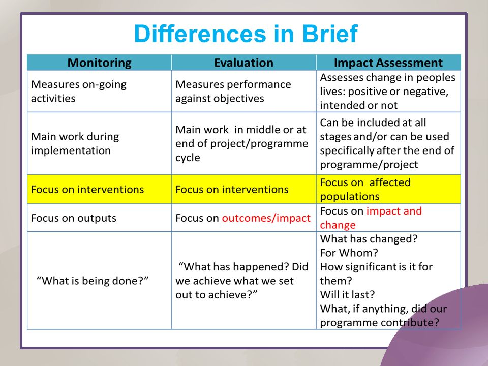 Impact Assessment Training Ppt Download