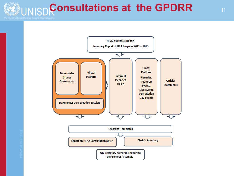 Consultations at the GPDRR