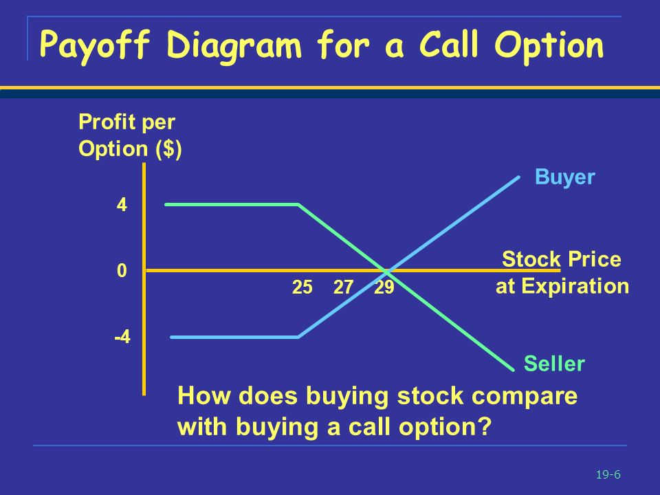 Using Puts And Calls Chapter Ppt Download