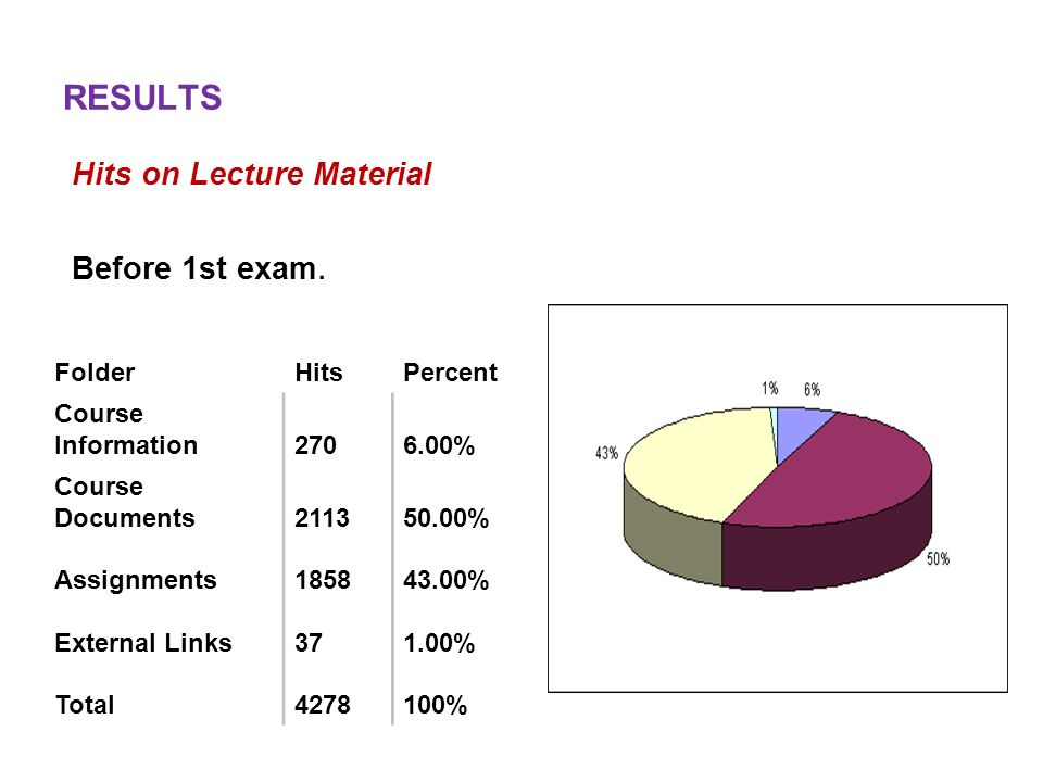 RESULTS Hits on Lecture Material Before 1st exam. Folder Hits Percent