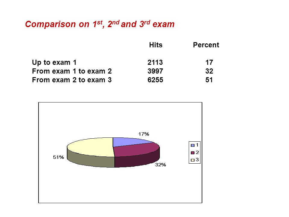 Comparison on 1st, 2nd and 3rd exam