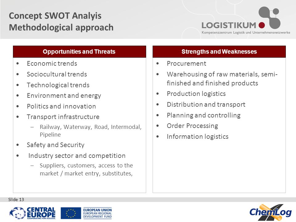 Concept SWOT Analyis Methodological approach