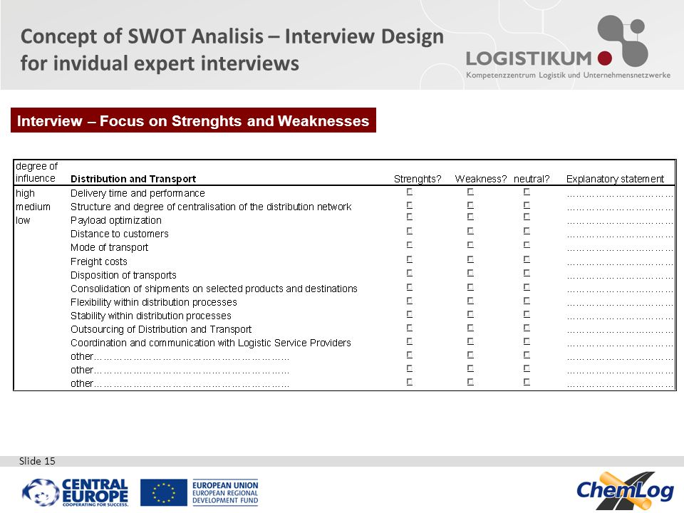 Concept of SWOT Analisis – Interview Design for invidual expert interviews