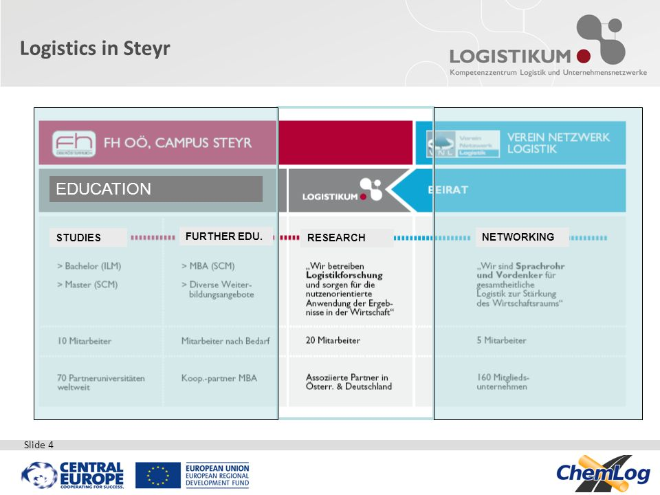 Logistics in Steyr EDUCATION STUDIES FURTHER EDU. RESEARCH NETWORKING