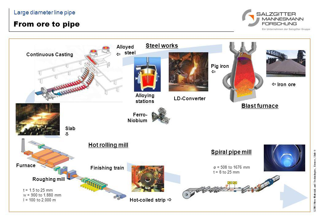 From ore to pipe Large diameter line pipe Steel works Blast furnace