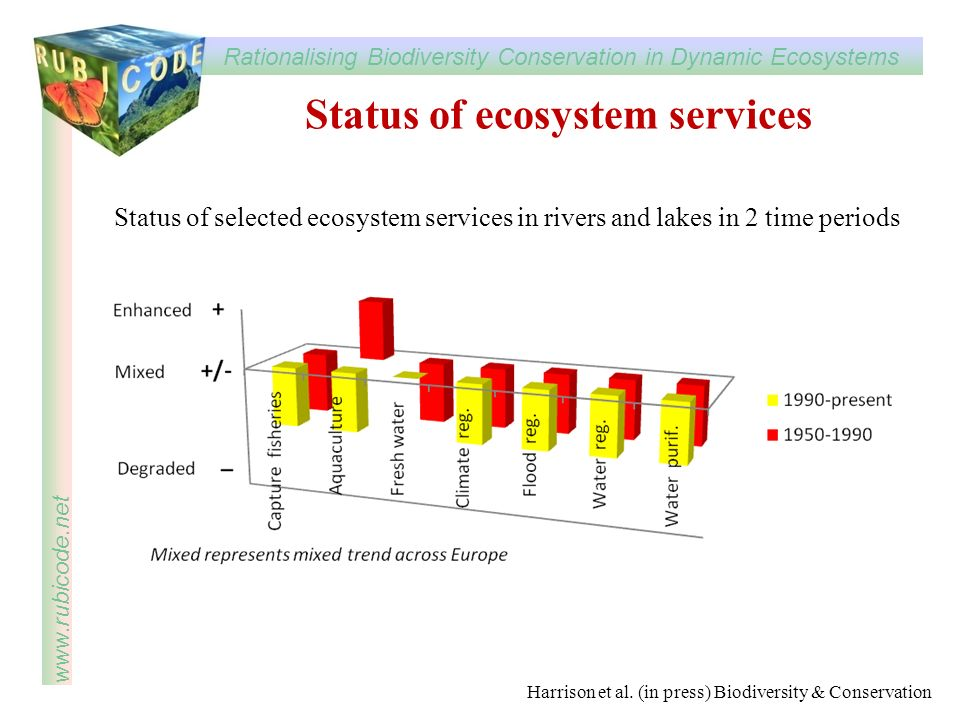 Status of ecosystem services