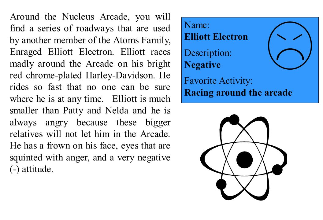 Around the Nucleus Arcade, you will find a series of roadways that are used by another member of the Atoms Family, Enraged Elliott Electron. Elliott races madly around the Arcade on his bright red chrome-plated Harley-Davidson. He rides so fast that no one can be sure where he is at any time. Elliott is much smaller than Patty and Nelda and he is always angry because these bigger relatives will not let him in the Arcade. He has a frown on his face, eyes that are squinted with anger, and a very negative (-) attitude.