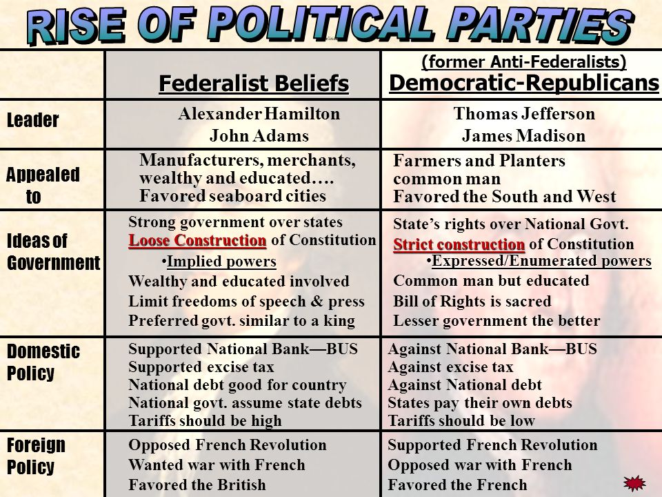 8 Rise Of Political Parties