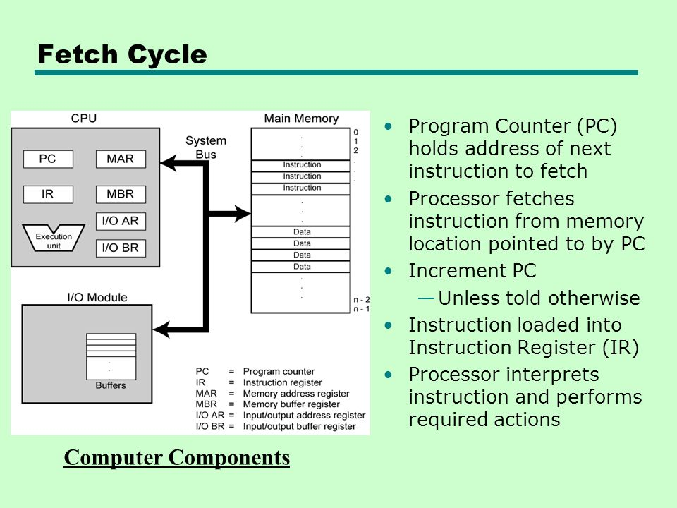 Fetch Cycle Computer Components