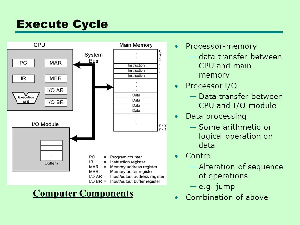 Execute Cycle Computer Components Processor-memory