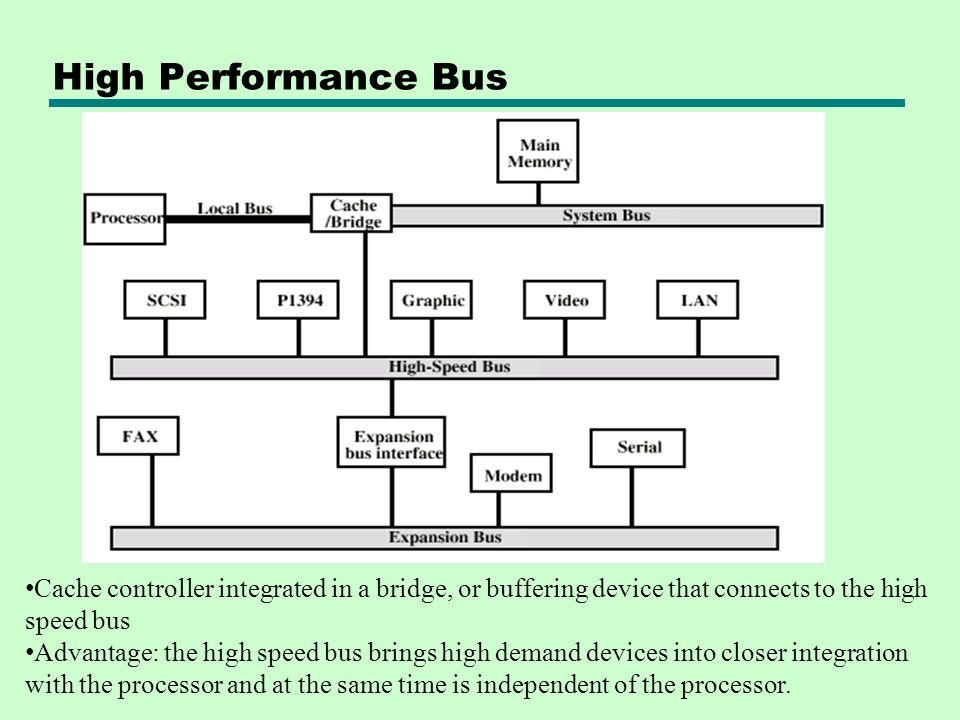 High Performance Bus Cache controller integrated in a bridge, or buffering device that connects to the high speed bus.