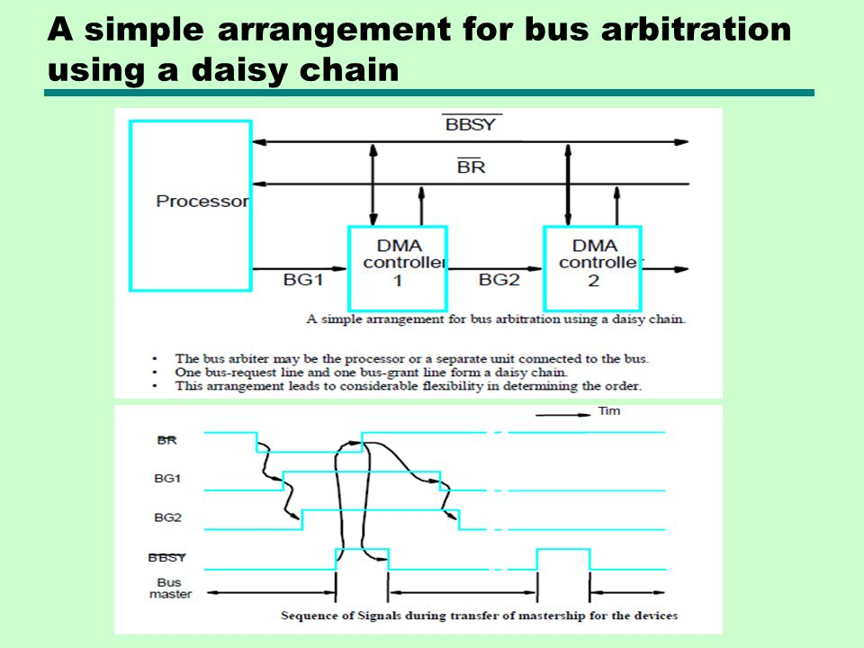A simple arrangement for bus arbitration using a daisy chain