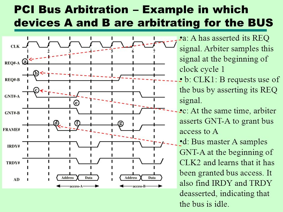 PCI Bus Arbitration – Example in which devices A and B are arbitrating for the BUS