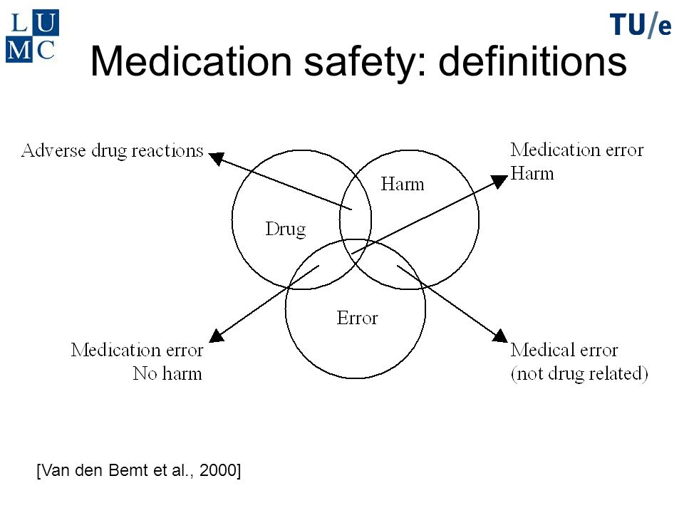 Medication safety: definitions