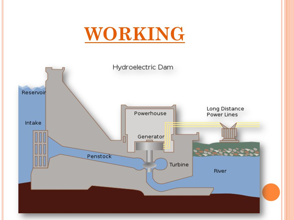Contents Introduction Hydro Power Plant In India Working Ppt