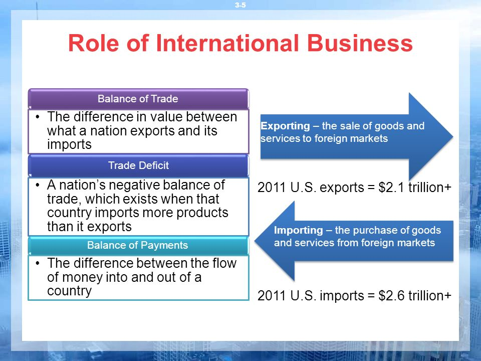 Role of International Business