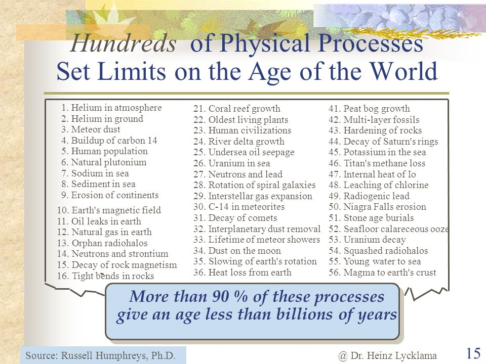 Hundreds of Physical Processes Set Limits on the Age of the World