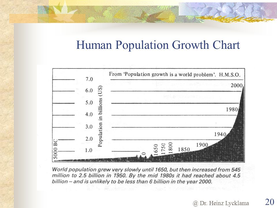 Human Population Growth Chart