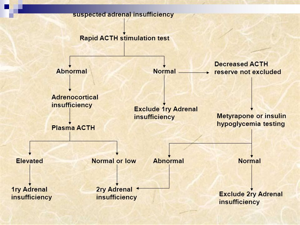 suspected adrenal insufficiency