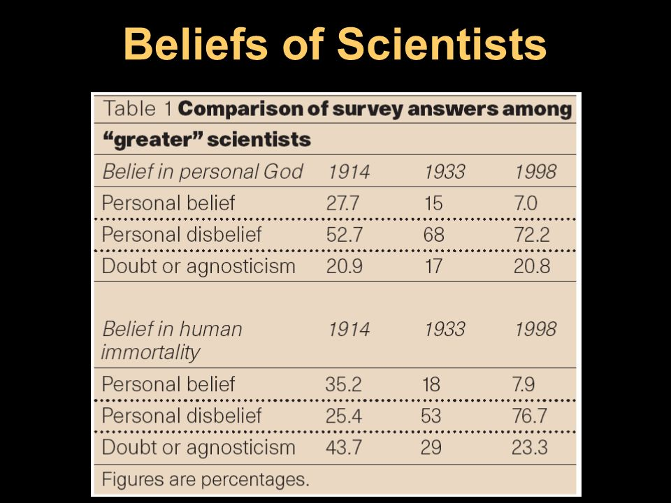 Beliefs of Scientists Overall comparison of greater scientists from the 1914, 1933 and 1998 surveys.