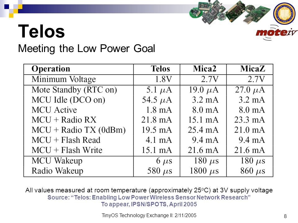 Telos Meeting the Low Power Goal