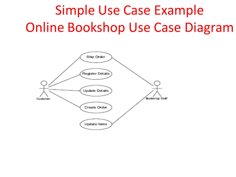 Classification of uml diagrams ppt video online download 33 simple use case example online bookshop use case diagram ccuart Choice Image