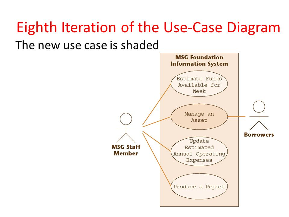 Classification of uml diagrams ppt video online download eighth iteration of the use case diagram ccuart Image collections