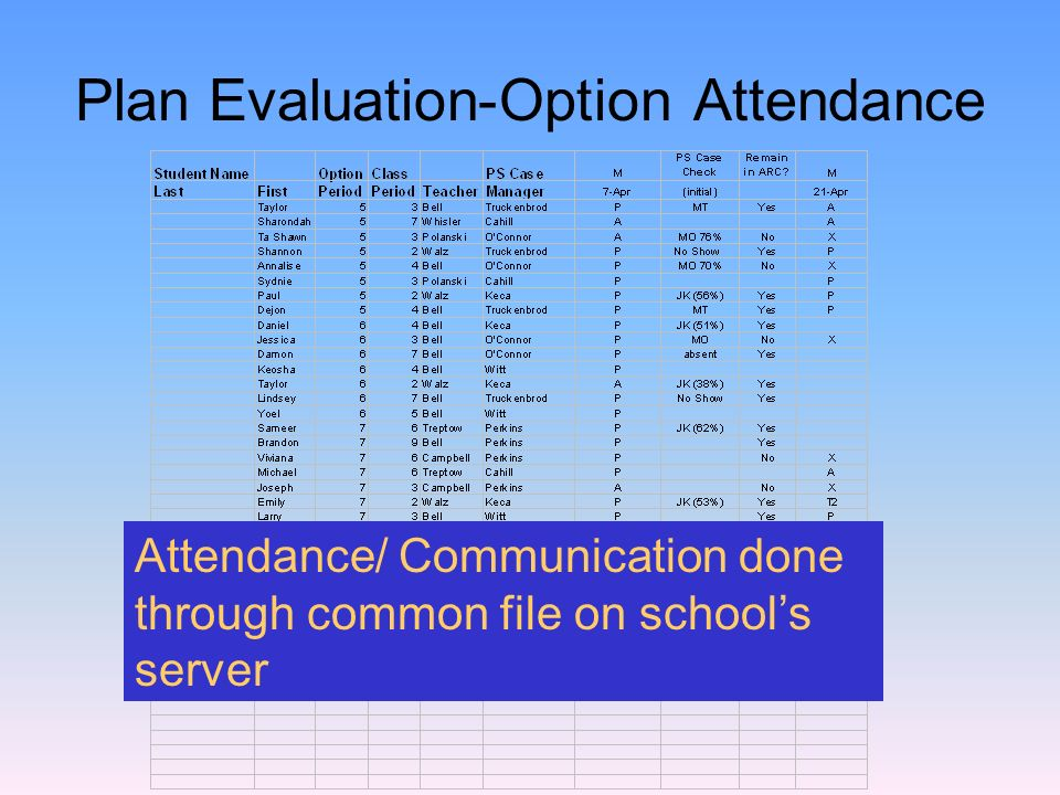Plan Evaluation-Option Attendance