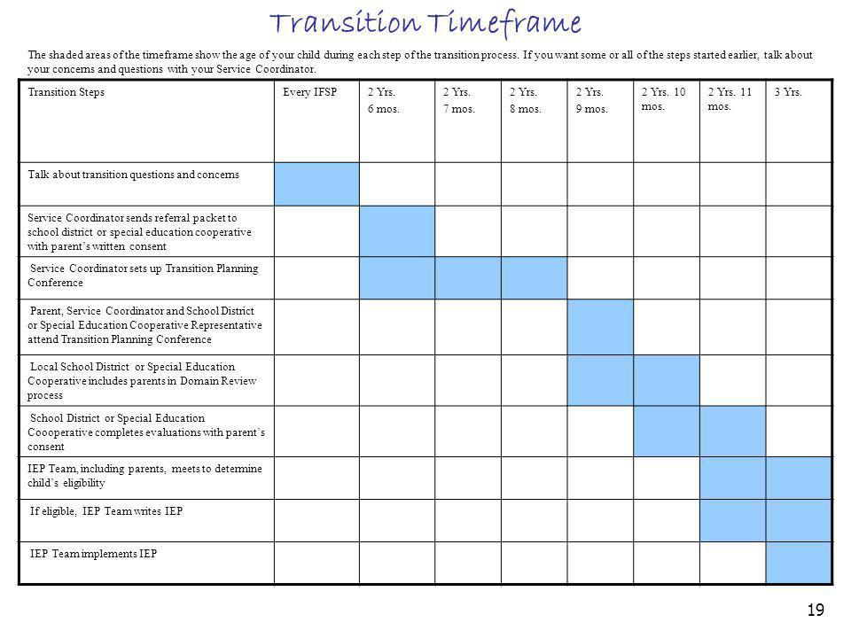 Transition Timeframe