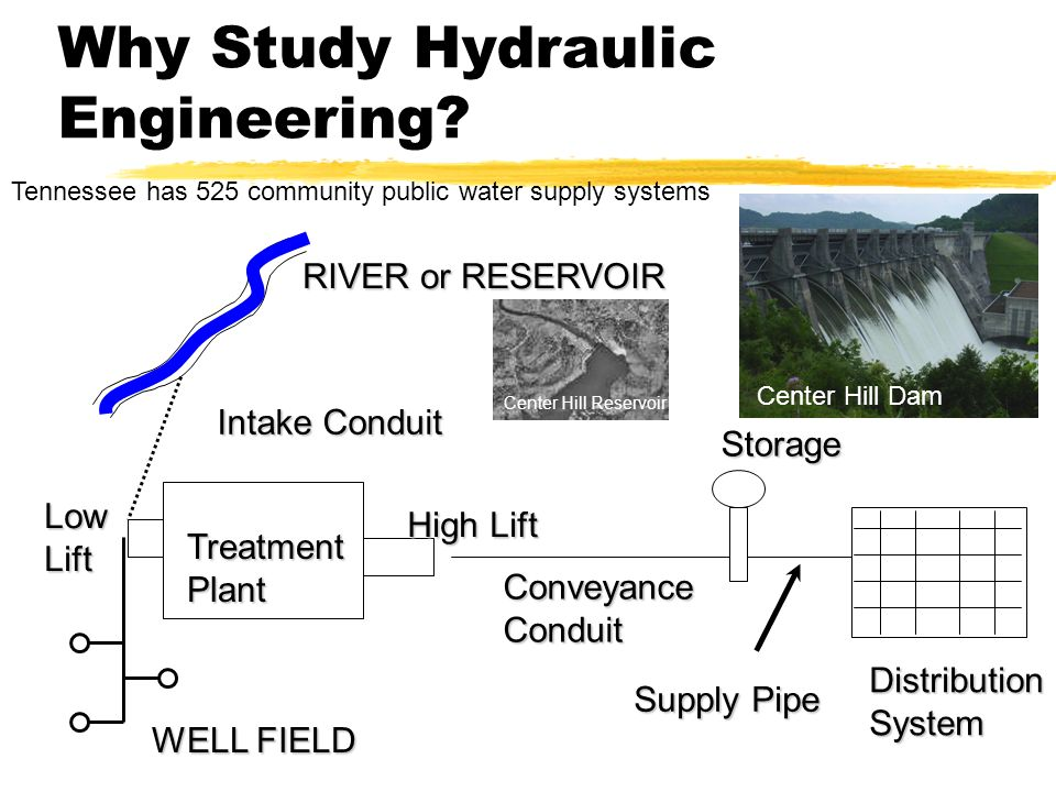 Why Study Hydraulic Engineering