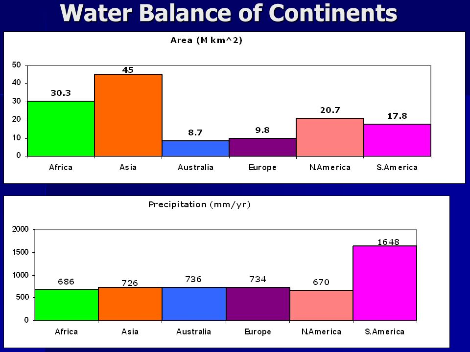 Water Balance of Continents