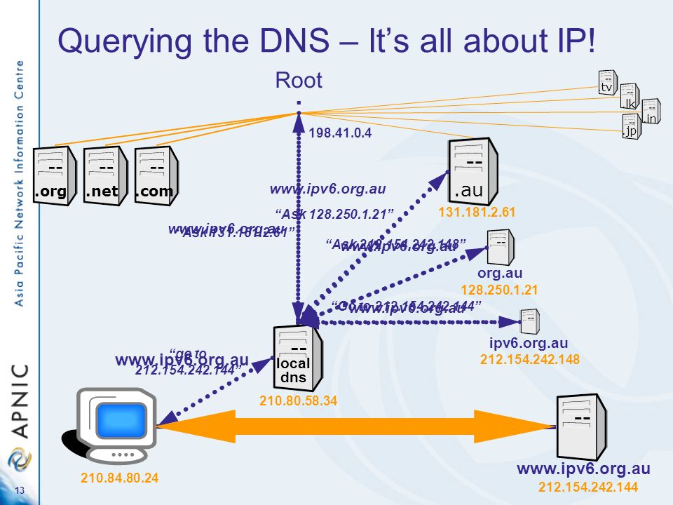 Querying the DNS – It's all about IP!
