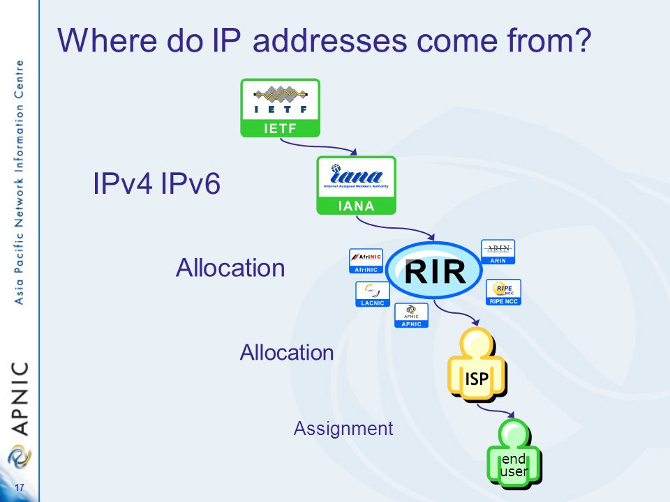 Where do IP addresses come from