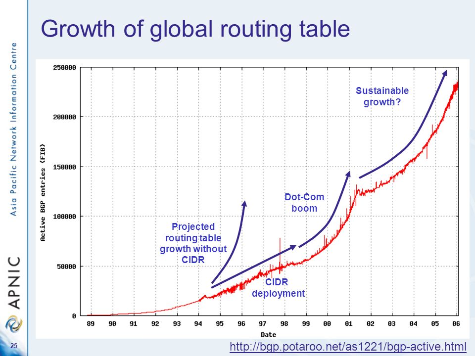Growth of global routing table