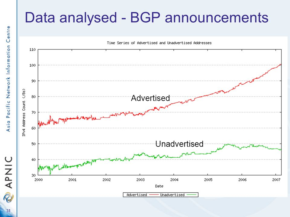 Data analysed - BGP announcements