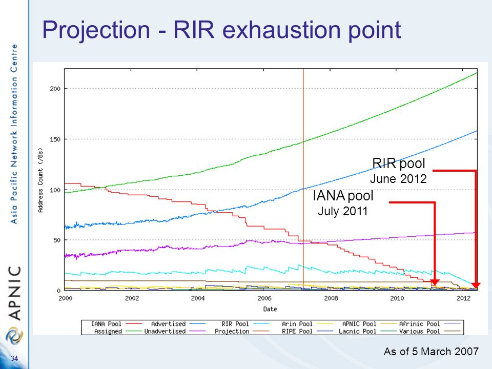 Projection - RIR exhaustion point