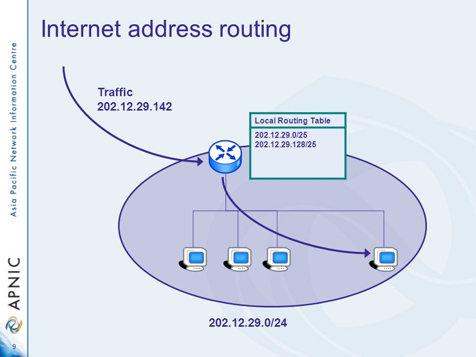 Internet address routing