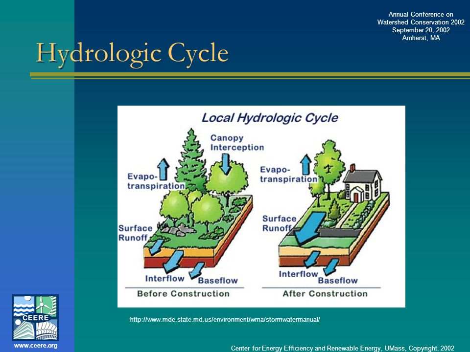 Hydrologic Cycle http://www.mde.state.md.us/environment/wma/stormwatermanual/